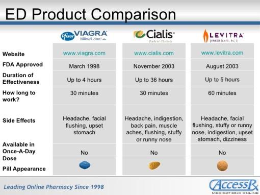 perbandingan Viagra Cialis dan Levitra